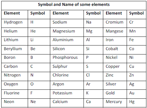 the periodic table - Periodic Table Of Elements With Atomic Mass And Valency